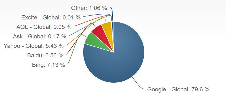 %d8%b9%d9%85%d9%84%d9%8a%d8%a7%d8%aa-%d8%a7%d9%84%d8%a8%d8%ad%d8%ab-%d9%85%d9%86-%d8%b9%d9%84%d9%89-%d8%a3%d8%ac%d9%87%d8%b2%d8%a9-%d8%a7%d9%84%d9%83%d9%85%d8%a8%d9%8a%d9%88%d8%aa%d8%b1