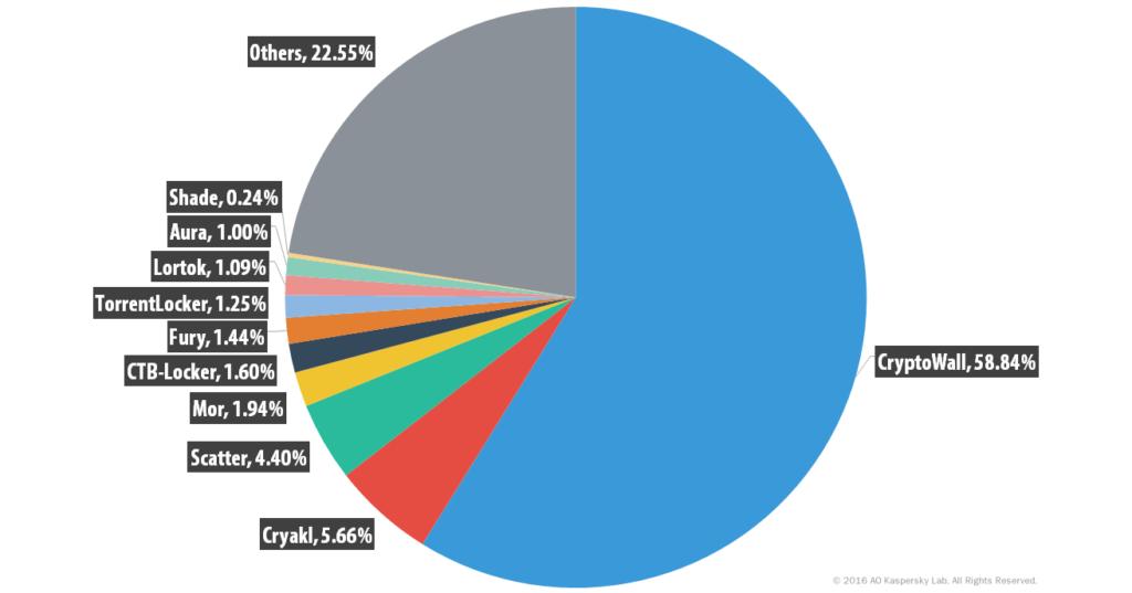 kaspersky-ransomware-distribution-2014-2015