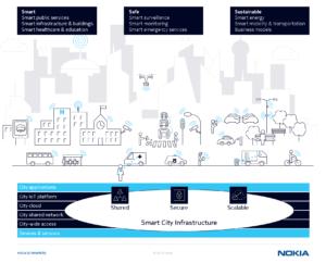 smart-city-playbook-inforgraphic-2
