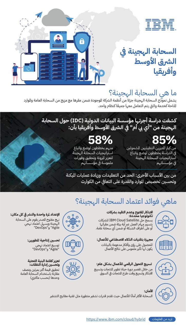 Hyper Cloud Egypt info graphics